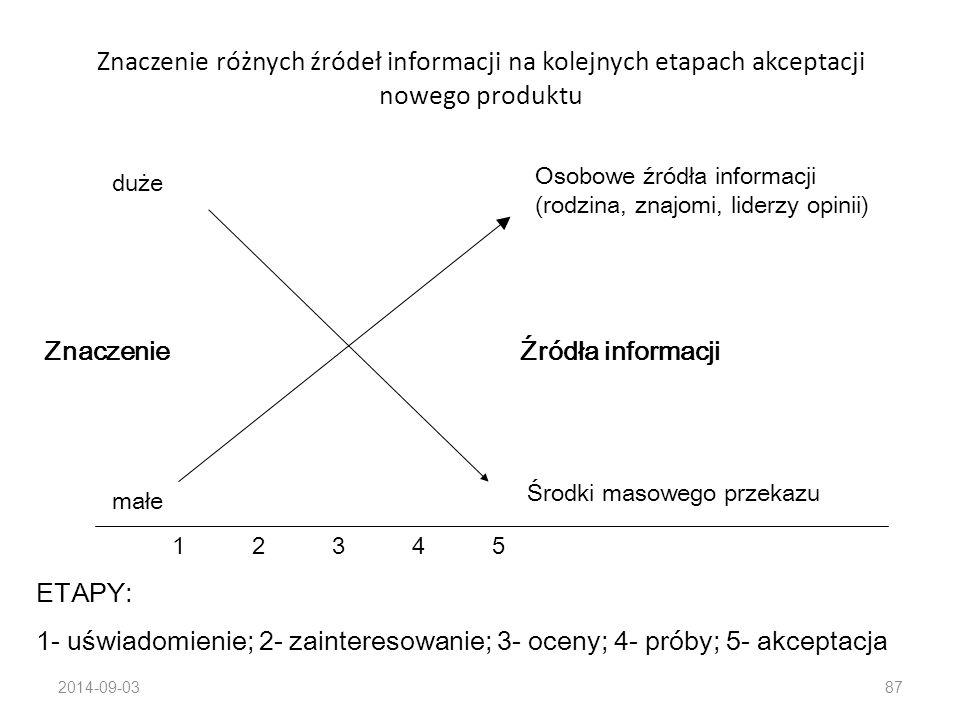 Znaczenie różnych źródeł informacji na kolejnych etapach akceptacji nowego produktu