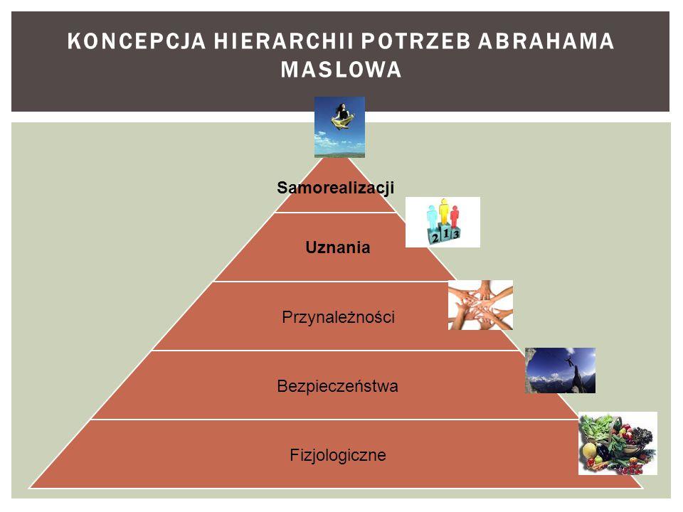 Koncepcja hierarchii potrzeb Abrahama Maslowa