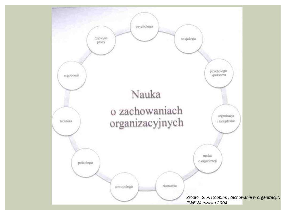 """Źródło: S. P. Robbins """"Zachowania w organizacji , PWE Warszawa 2004"""