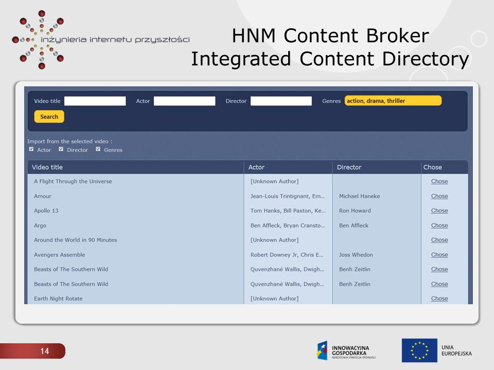 HNM Content Broker Integrated Content Directory