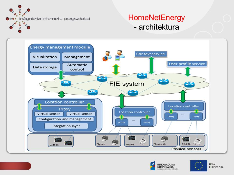 HomeNetEnergy - architektura