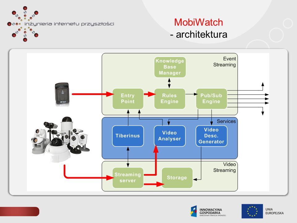 MobiWatch - architektura