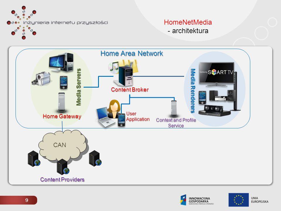 HomeNetMedia - architektura