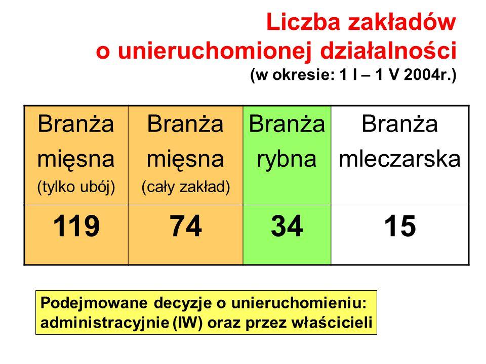 Liczba zakładów o unieruchomionej działalności (w okresie: 1 I – 1 V 2004r.)