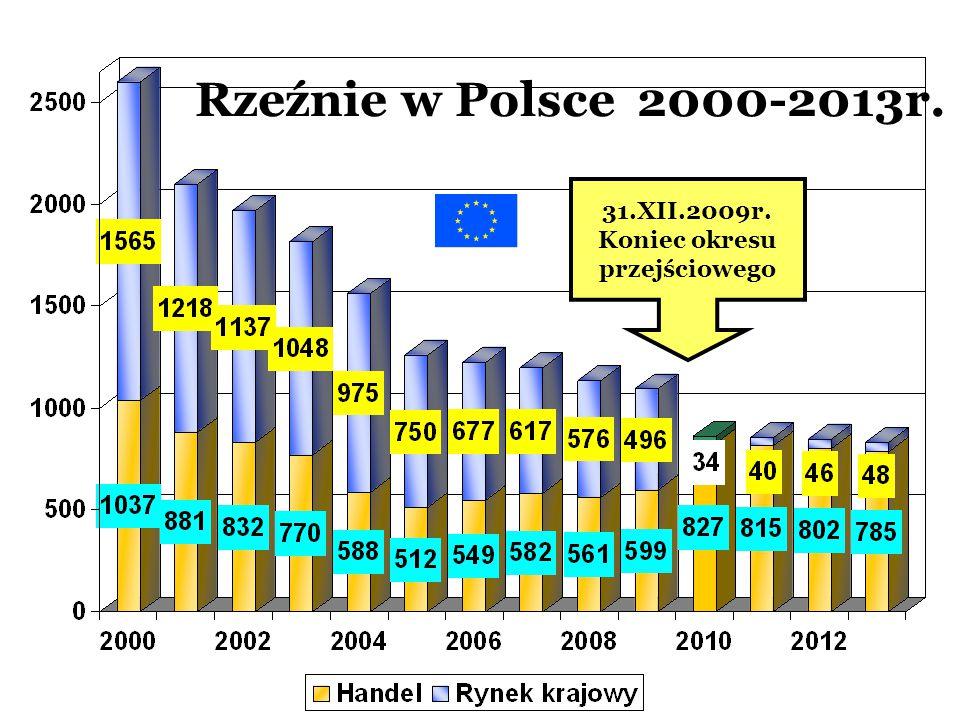 Rzeźnie w Polsce 2000-2013r. 31.XII.2009r. Koniec okresu przejściowego