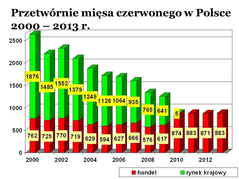 Przetwórnie mięsa czerwonego w Polsce