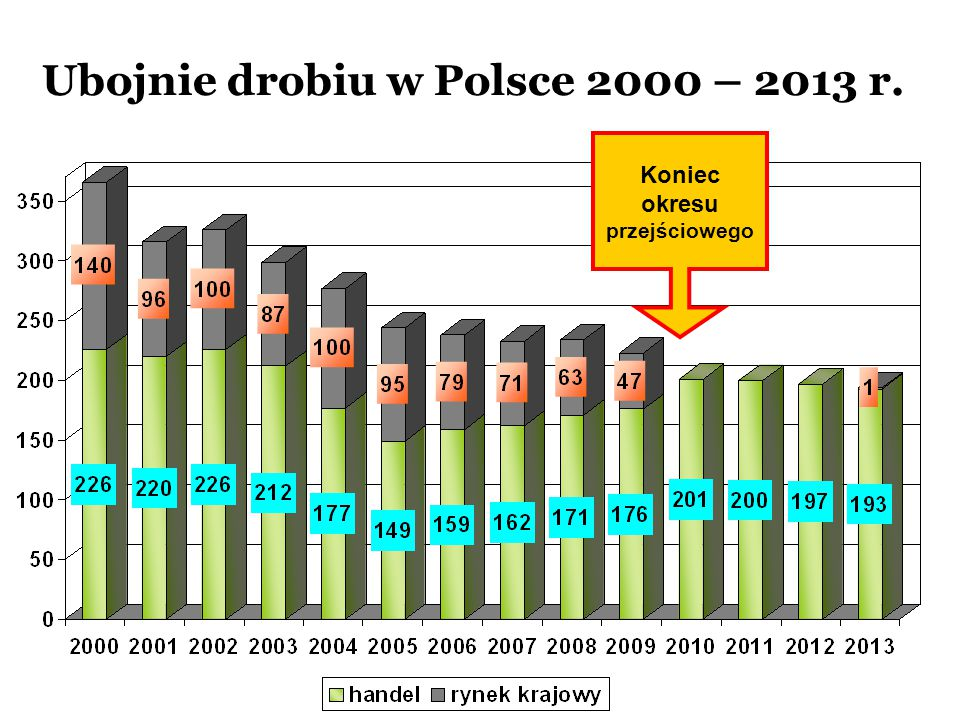 Ubojnie drobiu w Polsce 2000 – 2013 r.