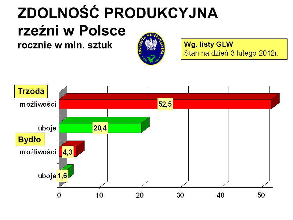 ZDOLNOŚĆ PRODUKCYJNA rzeźni w Polsce rocznie w mln. sztuk