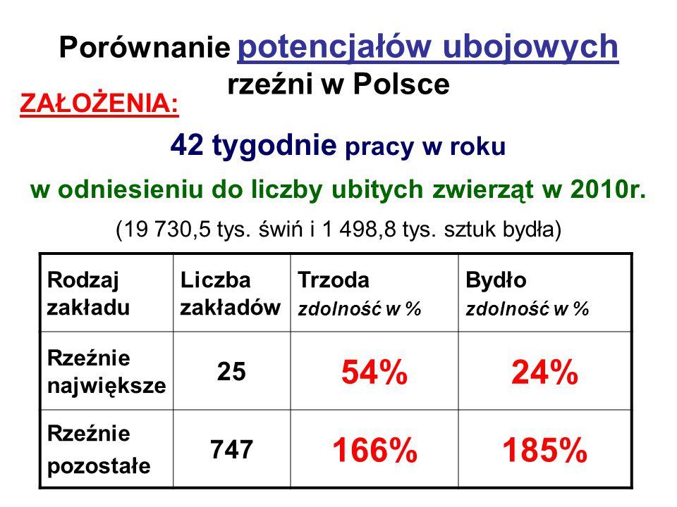 Porównanie potencjałów ubojowych rzeźni w Polsce
