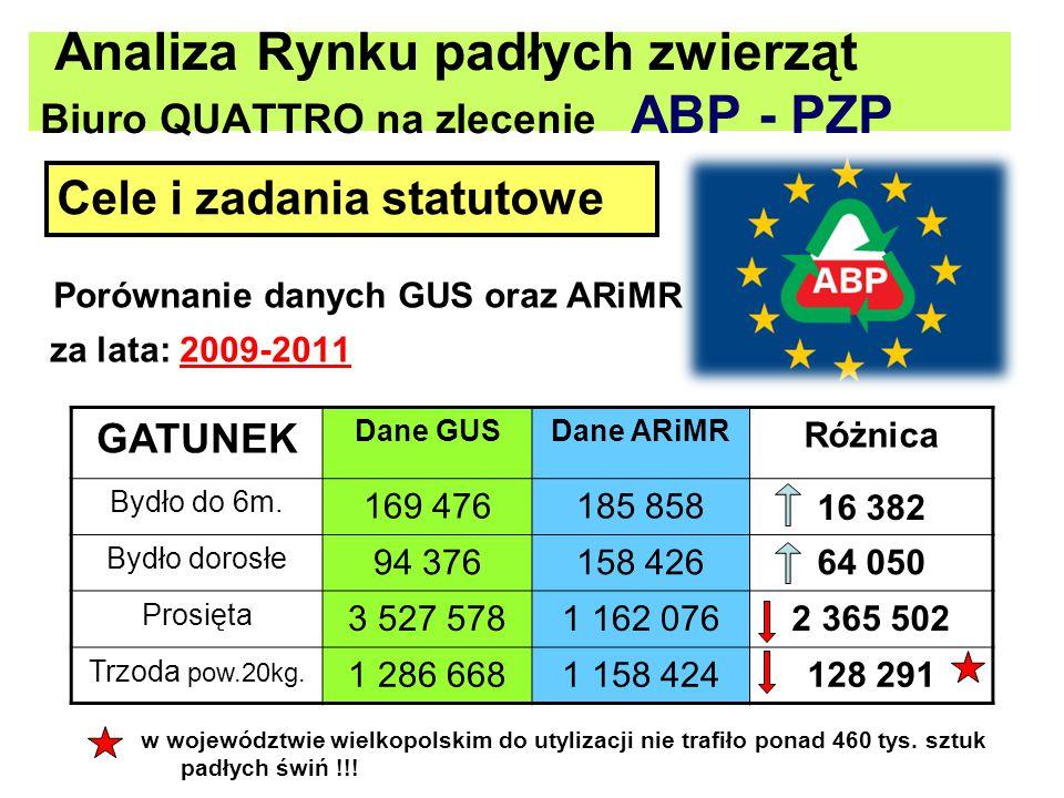 Analiza Rynku padłych zwierząt Biuro QUATTRO na zlecenie ABP - PZP
