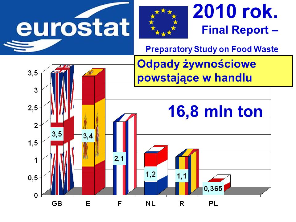 2010 rok. Final Report – Preparatory Study on Food Waste