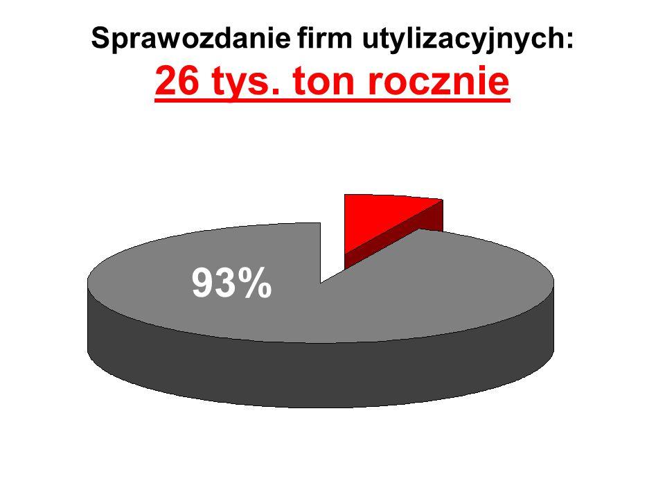 Sprawozdanie firm utylizacyjnych: 26 tys. ton rocznie