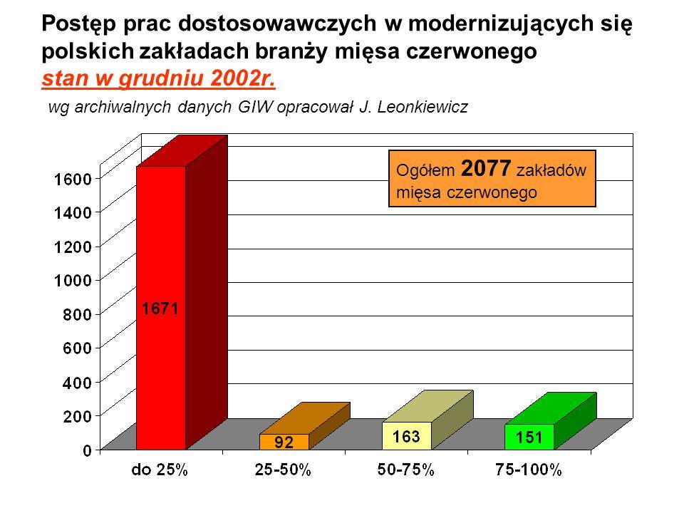 Postęp prac dostosowawczych w modernizujących się polskich zakładach branży mięsa czerwonego stan w grudniu 2002r. wg archiwalnych danych GIW opracował J. Leonkiewicz