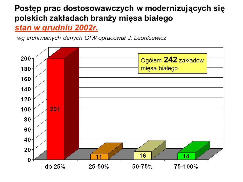 Postęp prac dostosowawczych w modernizujących się polskich zakładach branży mięsa białego stan w grudniu 2002r. wg archiwalnych danych GIW opracował J. Leonkiewicz