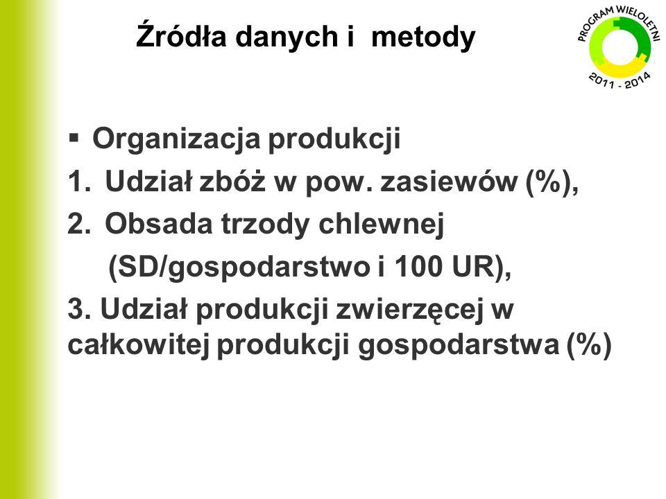Źródła danych i metody Organizacja produkcji. Udział zbóż w pow. zasiewów (%), Obsada trzody chlewnej.
