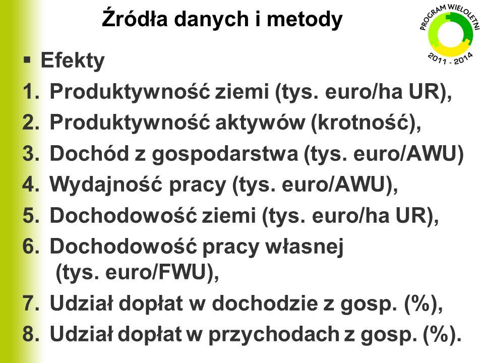 Źródła danych i metody Efekty. Produktywność ziemi (tys. euro/ha UR), Produktywność aktywów (krotność),