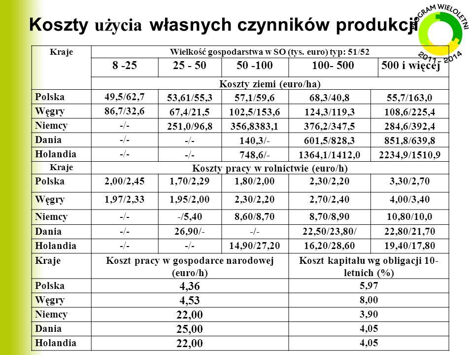 Koszty użycia własnych czynników produkcji