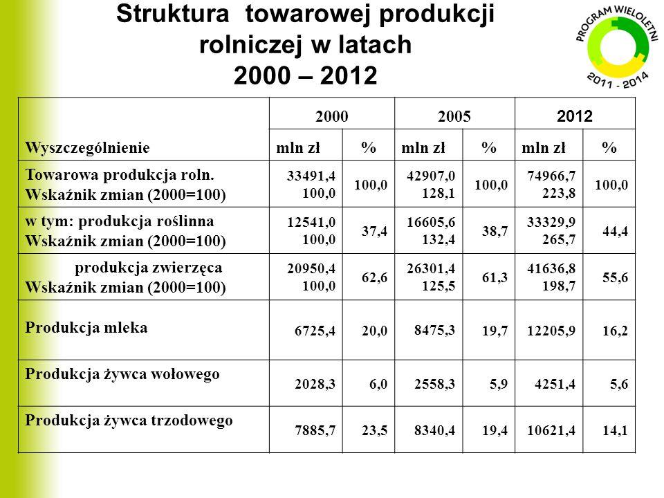 Struktura towarowej produkcji rolniczej w latach 2000 – 2012