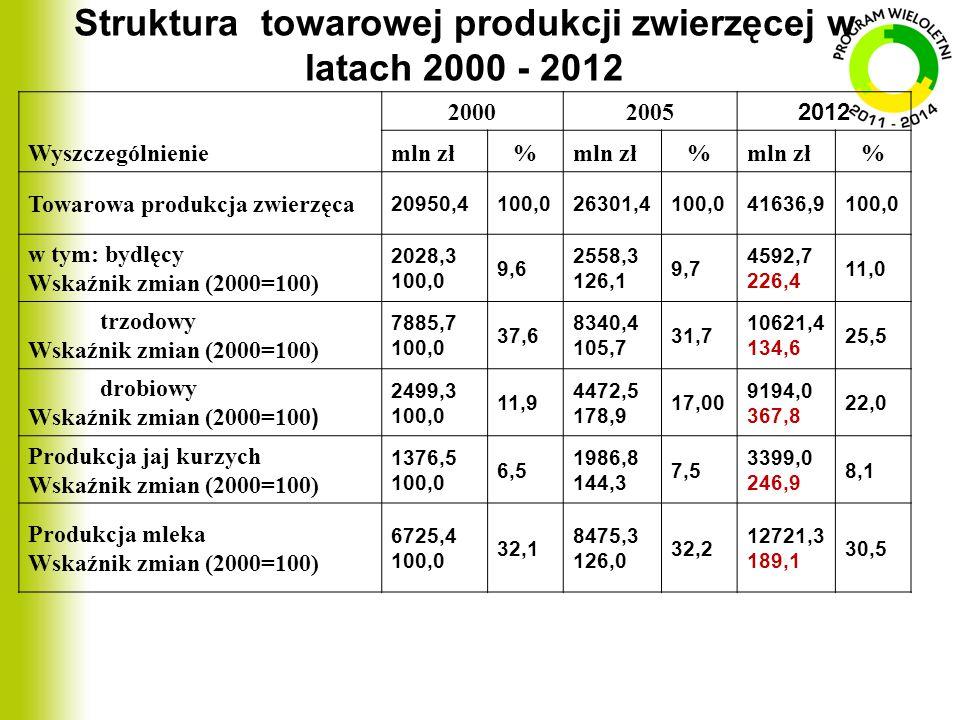 Struktura towarowej produkcji zwierzęcej w latach 2000 - 2012