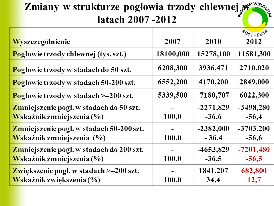 Zmiany w strukturze pogłowia trzody chlewnej w latach 2007 -2012