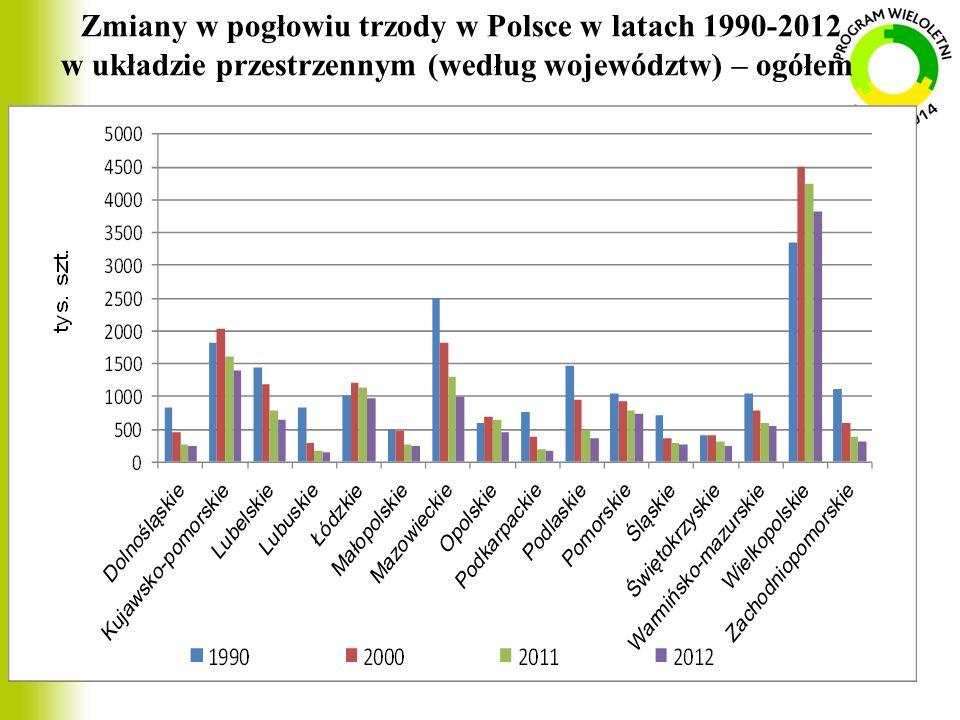 Zmiany w pogłowiu trzody w Polsce w latach 1990-2012 w układzie przestrzennym (według województw) – ogółem