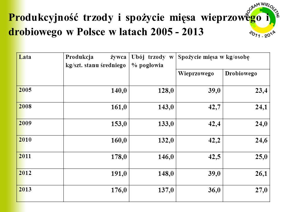 Produkcyjność trzody i spożycie mięsa wieprzowego i drobiowego w Polsce w latach 2005 - 2013
