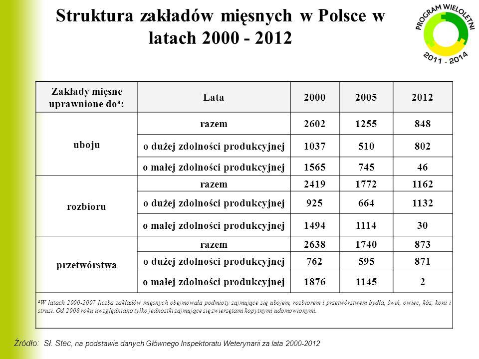 Struktura zakładów mięsnych w Polsce w latach 2000 - 2012