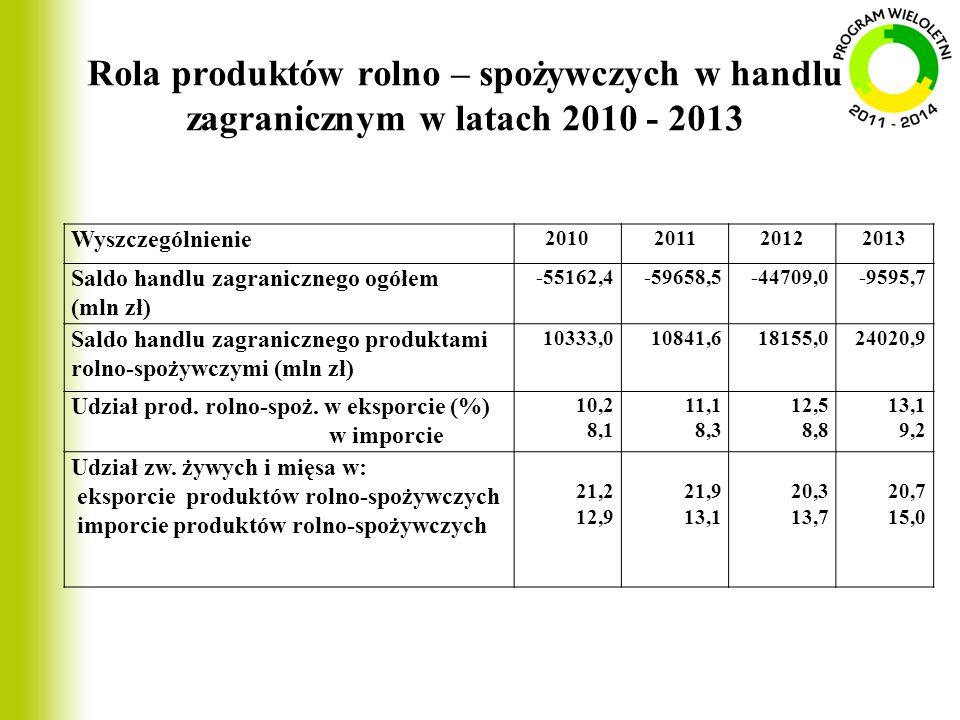 Rola produktów rolno – spożywczych w handlu zagranicznym w latach 2010 - 2013