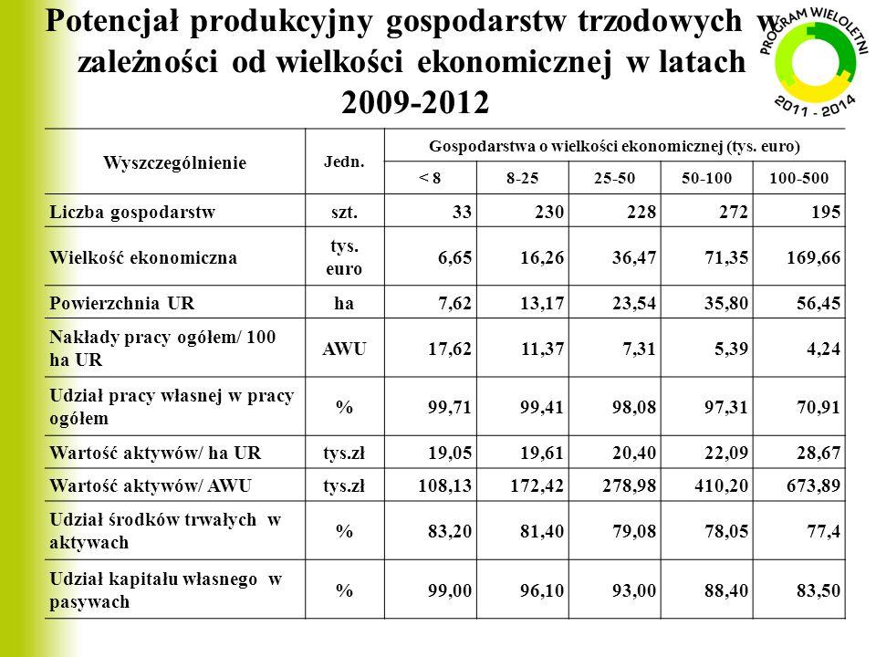 Gospodarstwa o wielkości ekonomicznej (tys. euro)