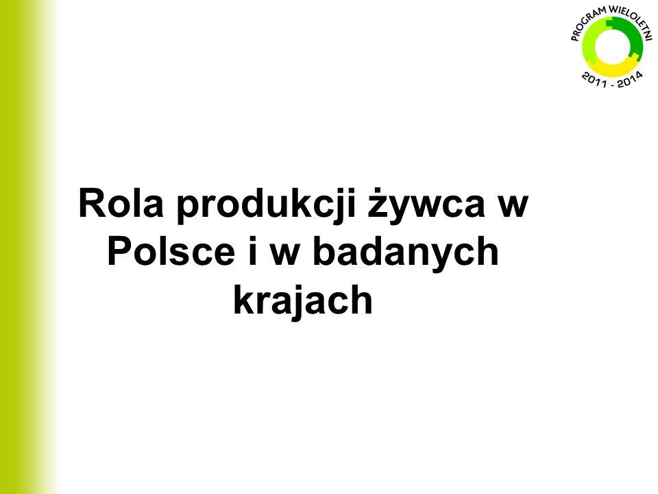 Rola produkcji żywca w Polsce i w badanych krajach