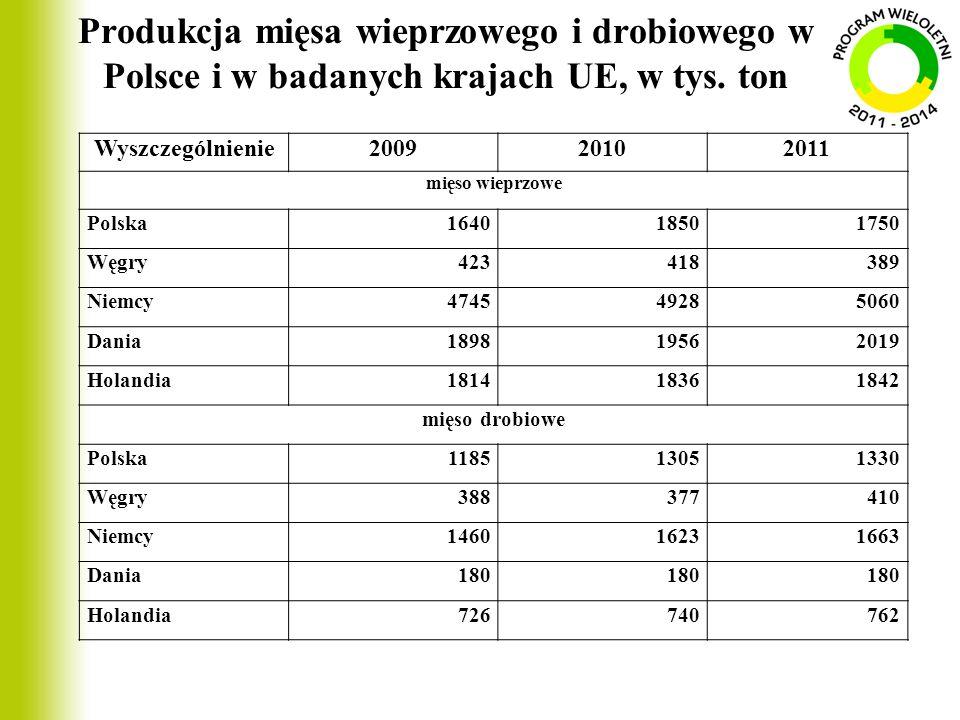 Produkcja mięsa wieprzowego i drobiowego w Polsce i w badanych krajach UE, w tys. ton