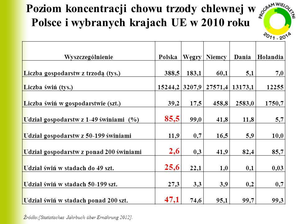 Poziom koncentracji chowu trzody chlewnej w Polsce i wybranych krajach UE w 2010 roku