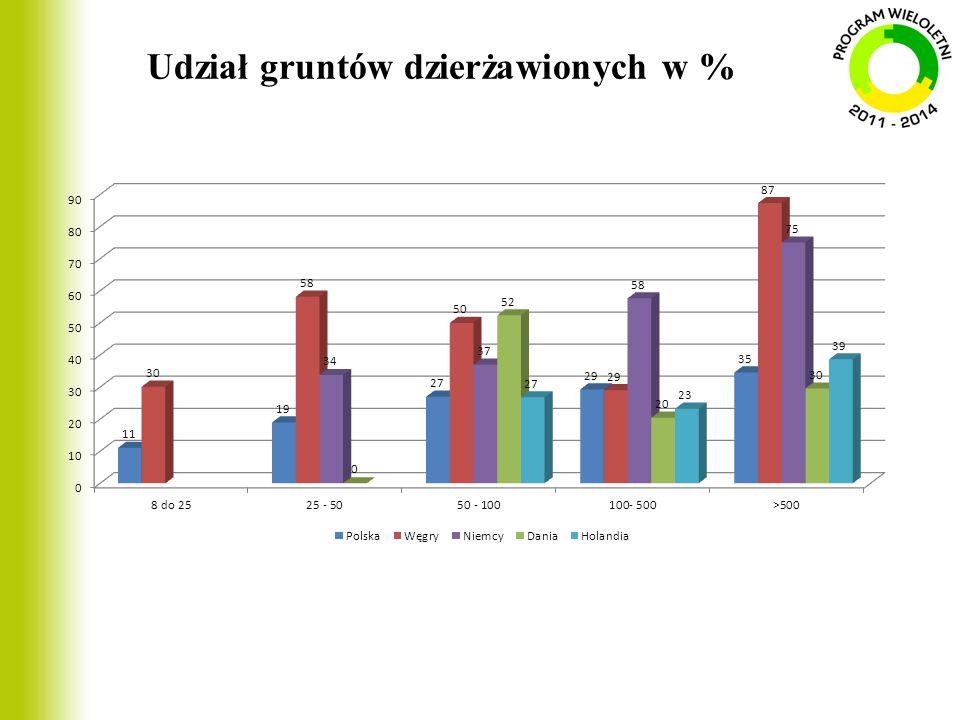 Udział gruntów dzierżawionych w %