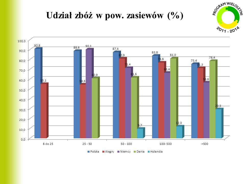 Udział zbóż w pow. zasiewów (%)