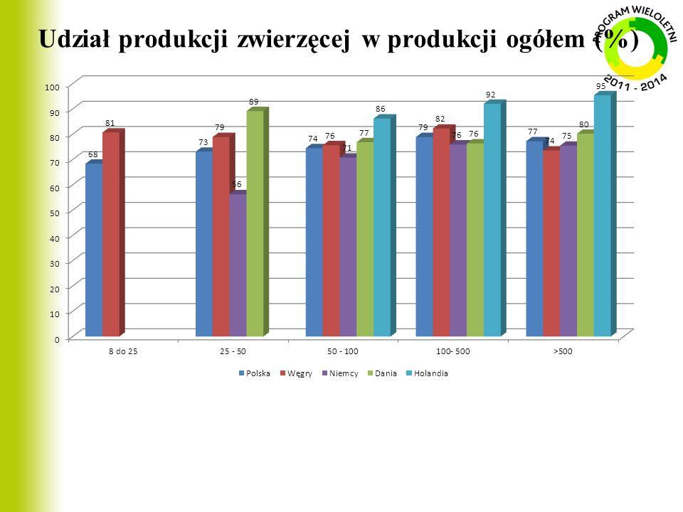 Udział produkcji zwierzęcej w produkcji ogółem (%)