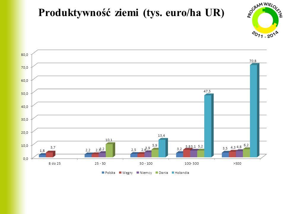 Produktywność ziemi (tys. euro/ha UR)