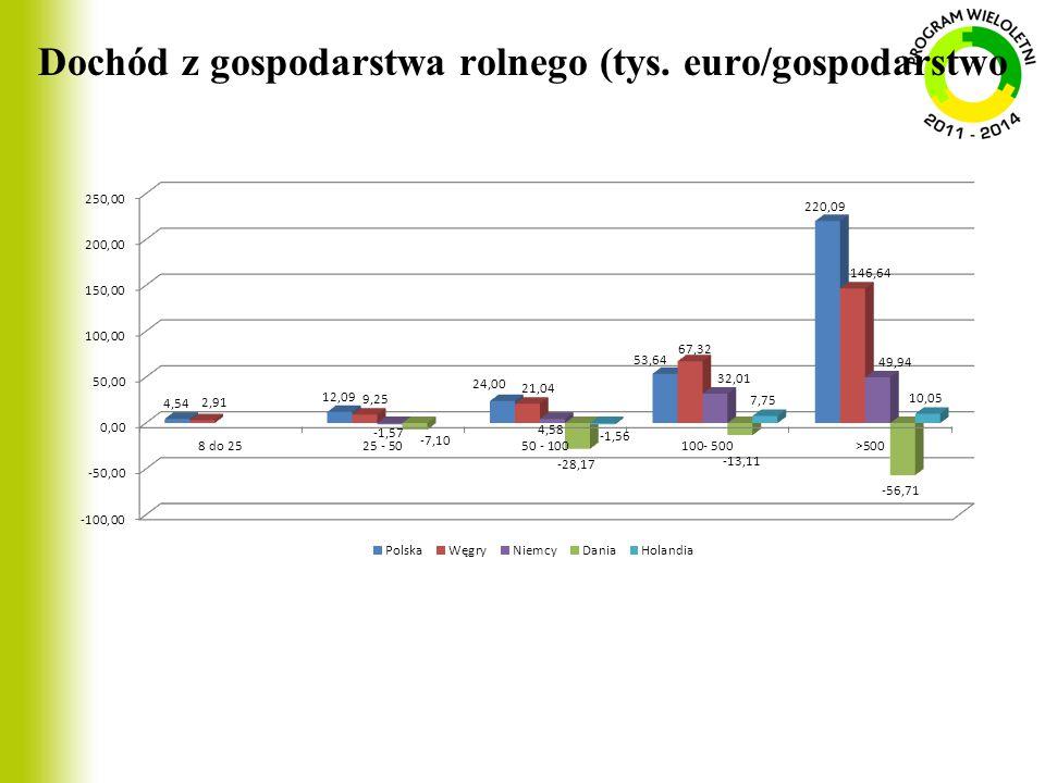 Dochód z gospodarstwa rolnego (tys. euro/gospodarstwo
