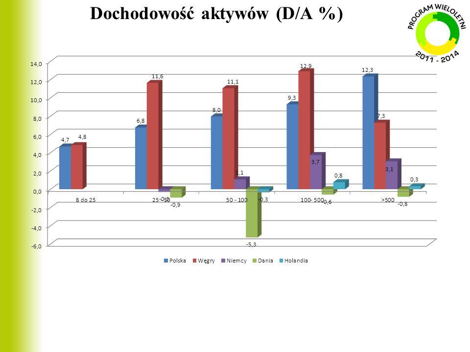 Dochodowość aktywów (D/A %)