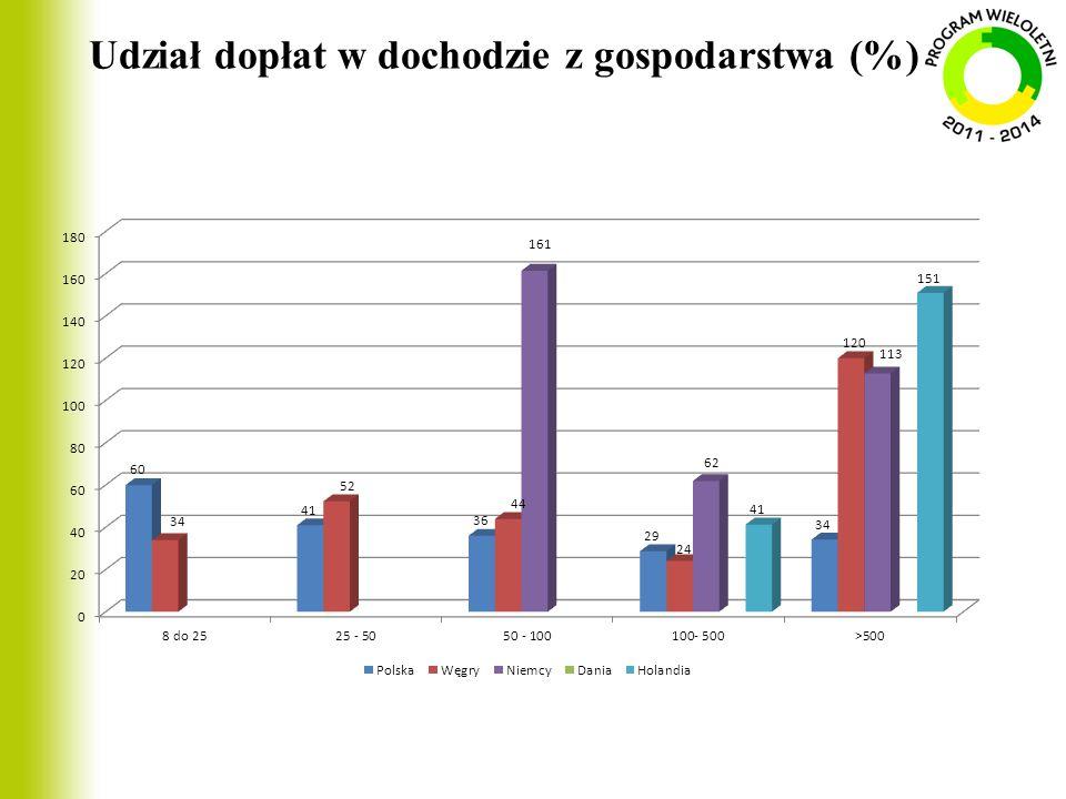 Udział dopłat w dochodzie z gospodarstwa (%)