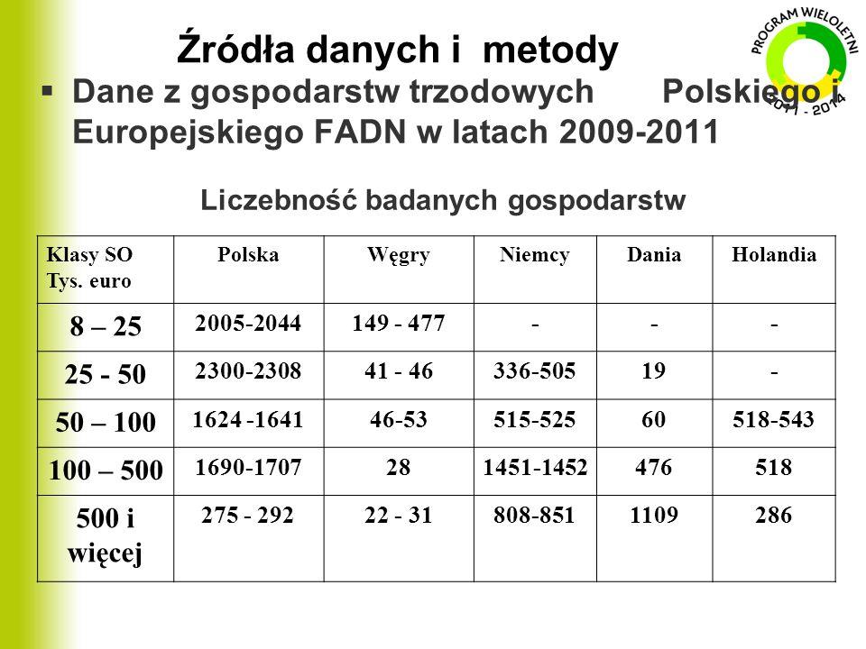Liczebność badanych gospodarstw