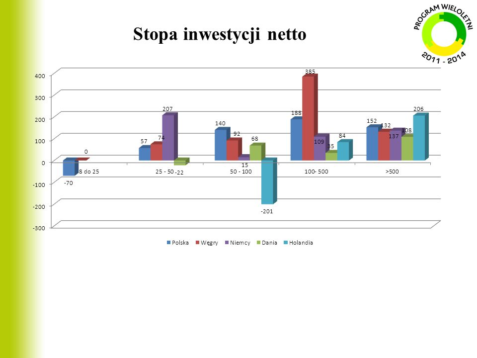 Stopa inwestycji netto