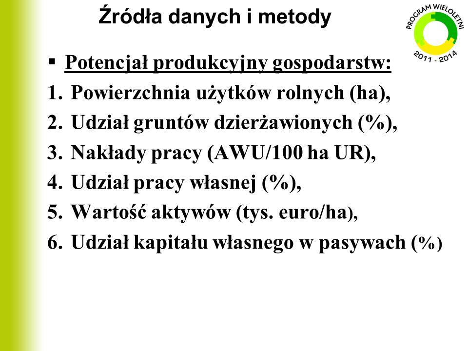 Źródła danych i metody Potencjał produkcyjny gospodarstw: Powierzchnia użytków rolnych (ha), Udział gruntów dzierżawionych (%),