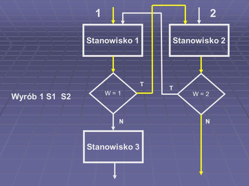 1 2 Stanowisko 1 Stanowisko 2 Wyrób 1 S1 S2 Stanowisko 3 W = 1 W = 2 T