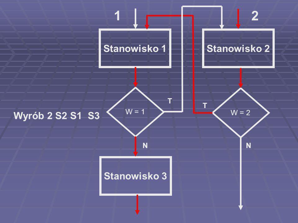 1 2 Stanowisko 1 Stanowisko 2 Wyrób 2 S2 S1 S3 Stanowisko 3 W = 1