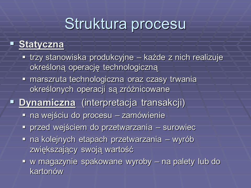 Struktura procesu Statyczna Dynamiczna (interpretacja transakcji)
