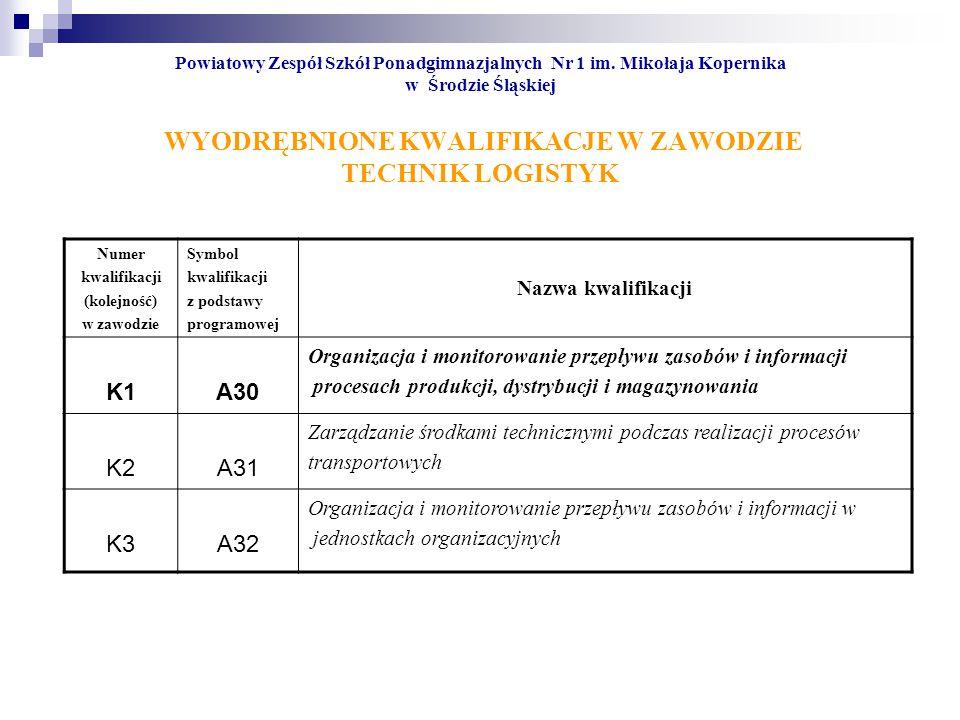 K1 A30 K2 A31 K3 A32 Nazwa kwalifikacji
