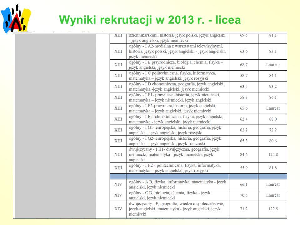 Wyniki rekrutacji w 2013 r. - licea
