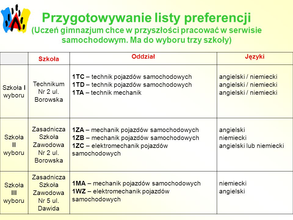 Przygotowywanie listy preferencji (Uczeń gimnazjum chce w przyszłości pracować w serwisie samochodowym. Ma do wyboru trzy szkoły)