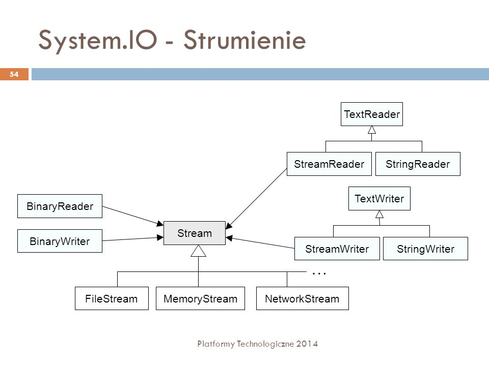 System.IO - Strumienie … TextReader StreamReader StringReader