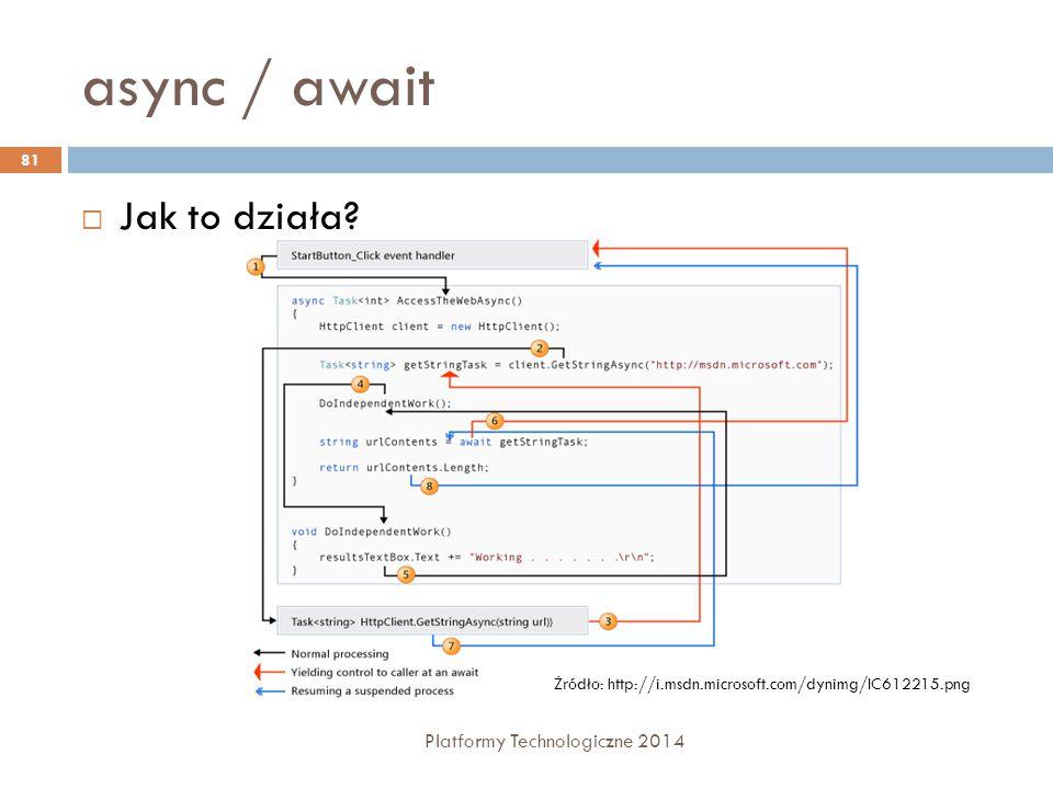 async / await Jak to działa Platformy Technologiczne 2014